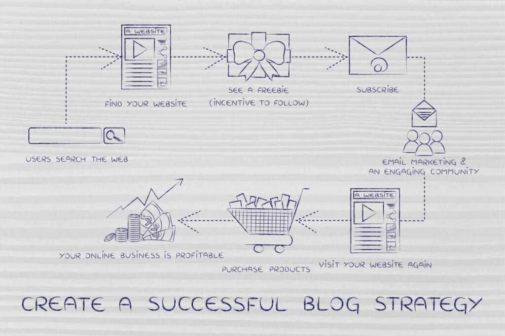 Create a Successful Blog Strategy